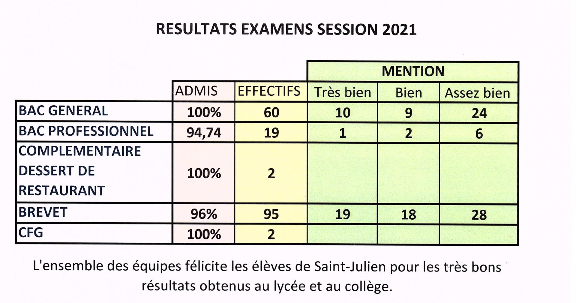RESULTATS-DES-EXAMENS-JUIN-2021-COLLEGE-LYCEE-ST-JULIEN-recadre